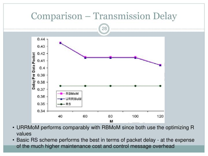 Comparison – Transmission Delay