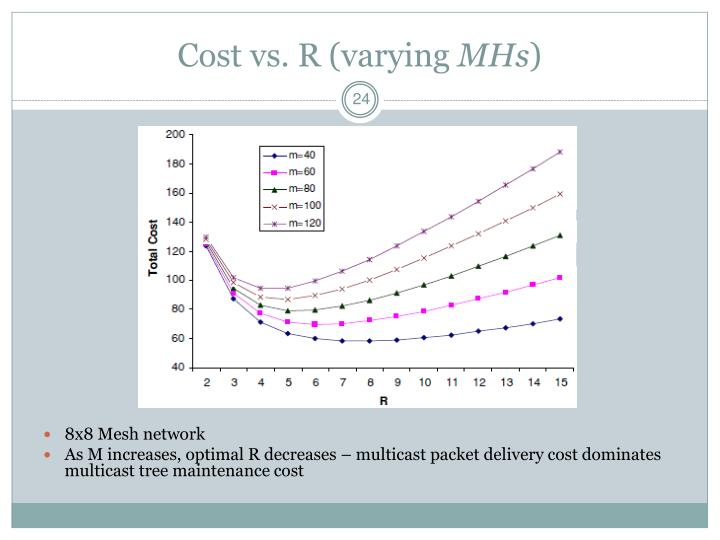 Cost vs. R (varying