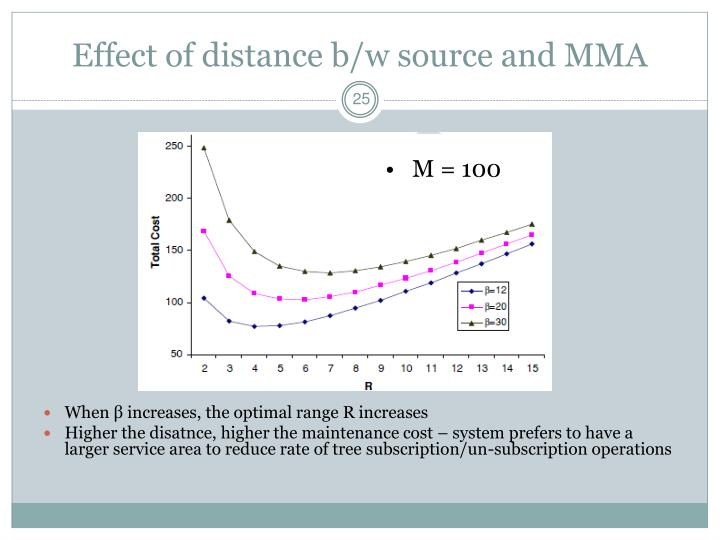 Effect of distance b/w source and MMA