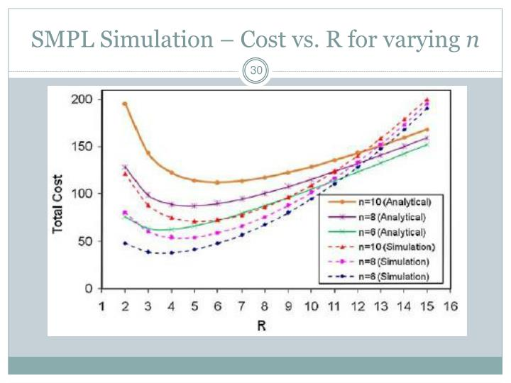 SMPL Simulation – Cost vs. R for varying