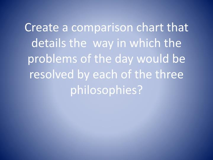 Create a comparison chart that details the  way in which the problems of the day would be resolved by each of the three philosophies?
