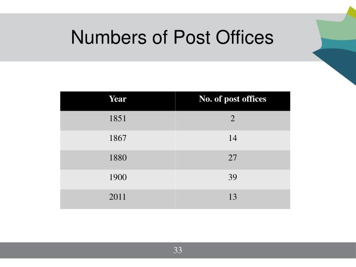 Numbers of Post Offices