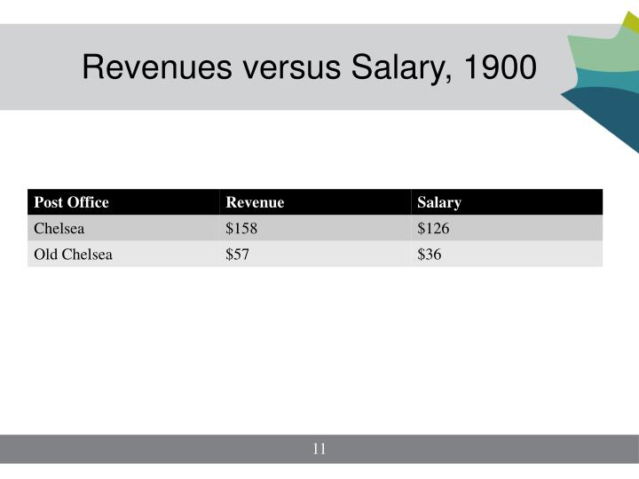 Revenues versus Salary, 1900