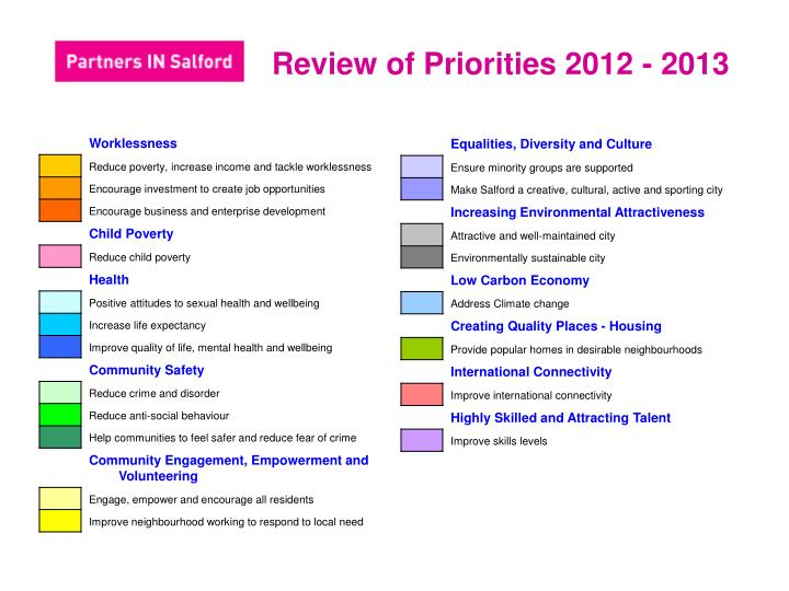 Review of Priorities 2012 - 2013