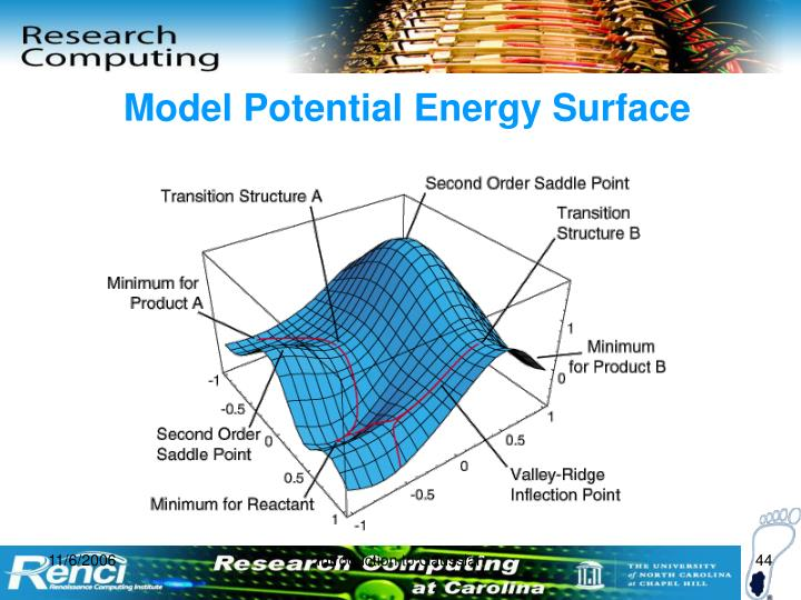 Model Potential Energy Surface