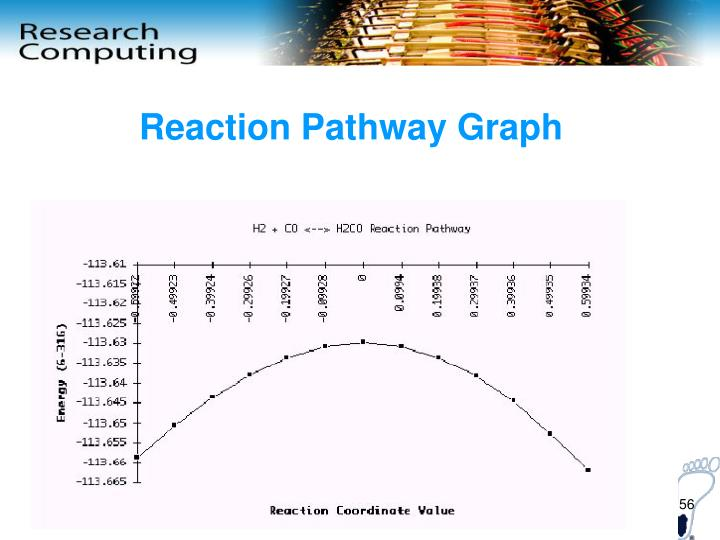 Reaction Pathway Graph