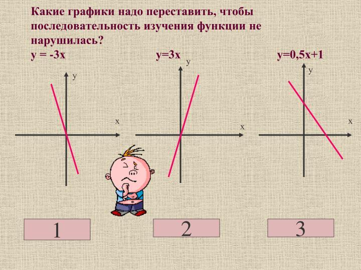 Какие графики надо переставить, чтобы последовательность изучения функции не нарушилась?