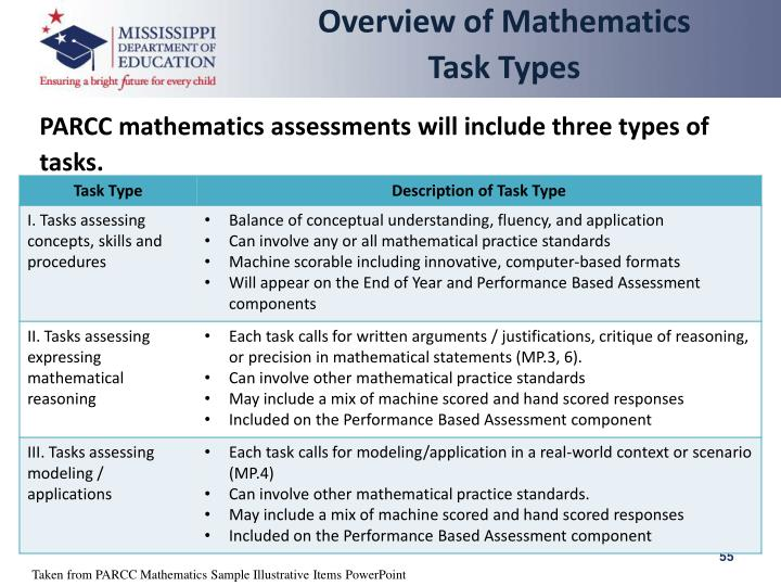 Overview of Mathematics