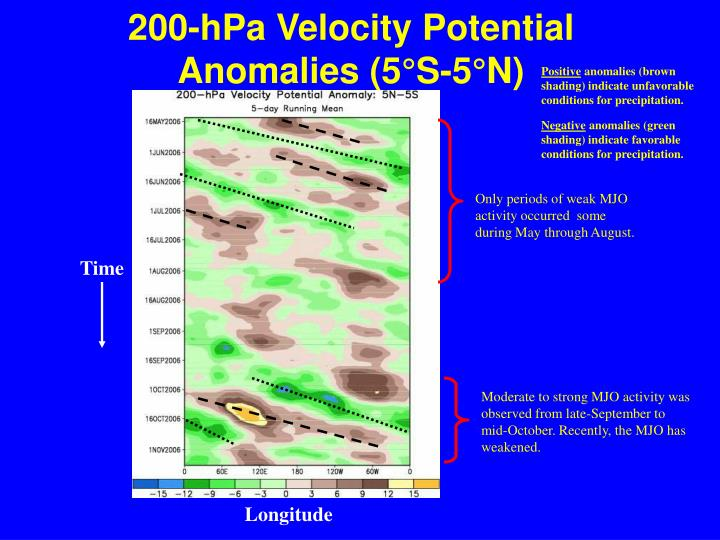 200-hPa Velocity Potential Anomalies (5°S-5°N