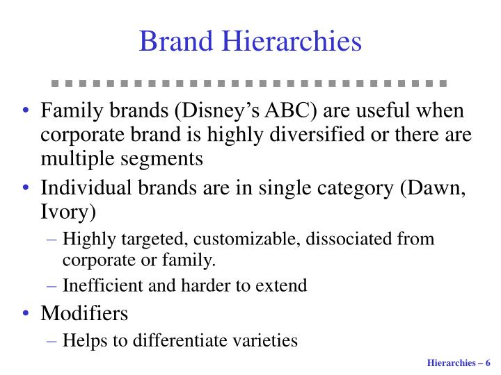 Brand Hierarchies