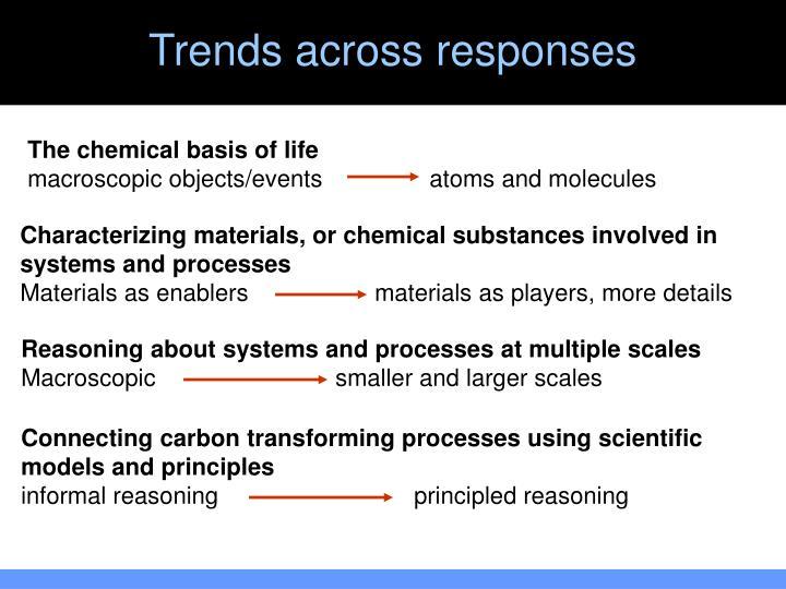 Trends across responses