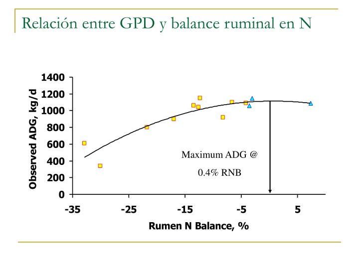 Relación entre GPD y balance ruminal en N
