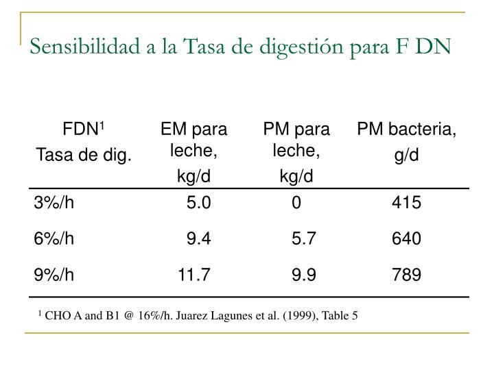 Sensibilidad a la Tasa de digestión para F DN