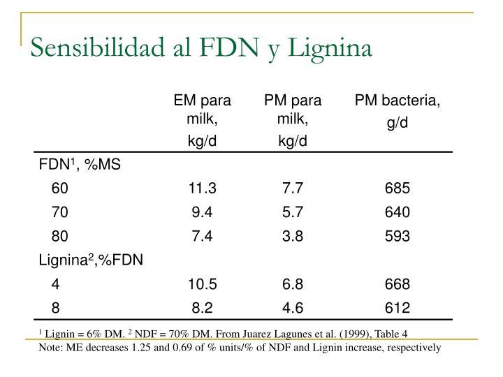 Sensibilidad al FDN y Lignina