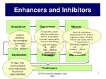 enhancers and inhibitors