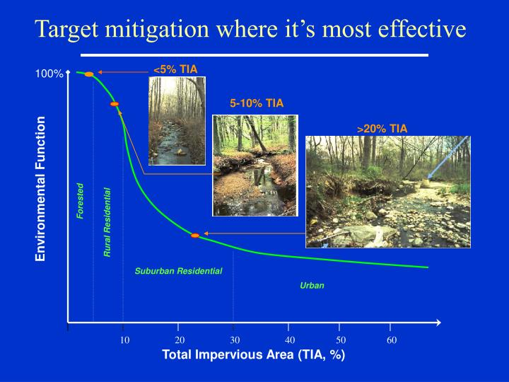 Target mitigation where it's most effective