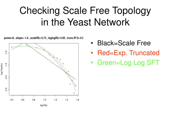 Checking Scale Free Topology