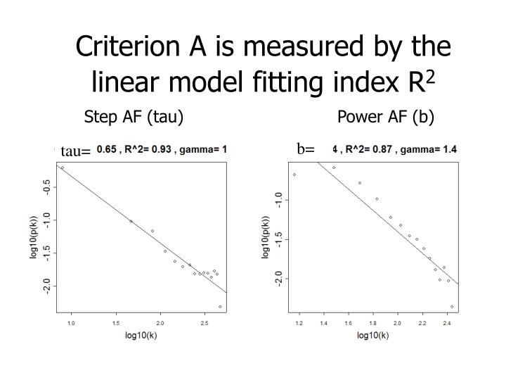 Criterion A is measured by the linear model fitting index R