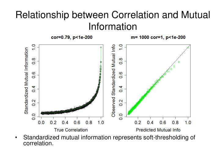 Relationship between Correlation and Mutual Information