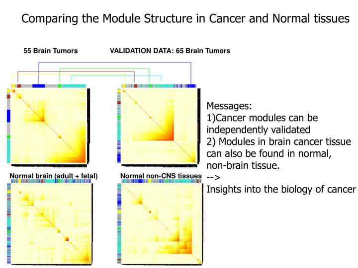 Comparing the Module Structure in Cancer and Normal tissues
