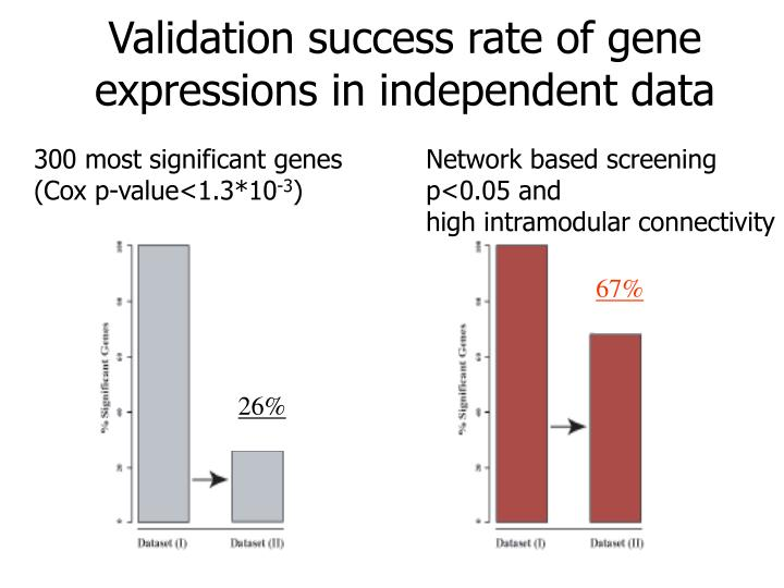Validation success rate of gene expressions in independent data