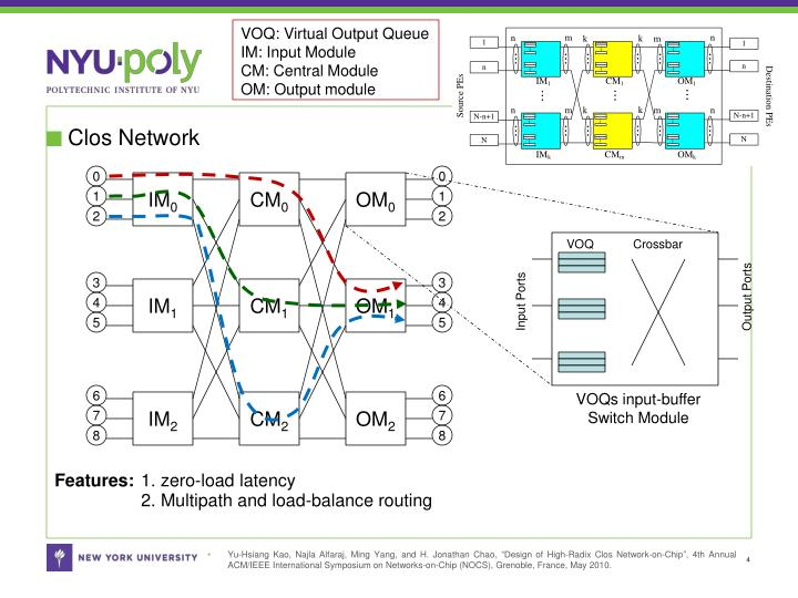 VOQ: Virtual Output Queue