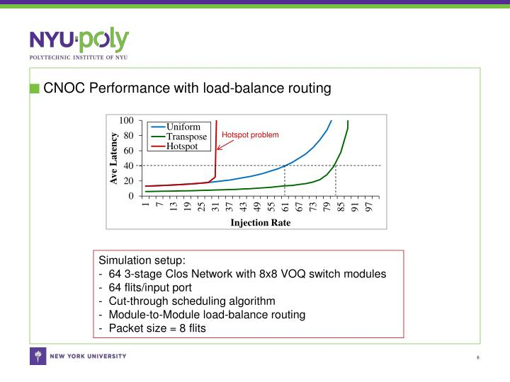 CNOC Performance with load-balance routing