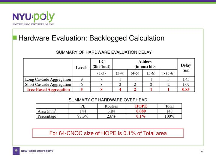Hardware Evaluation: Backlogged Calculation