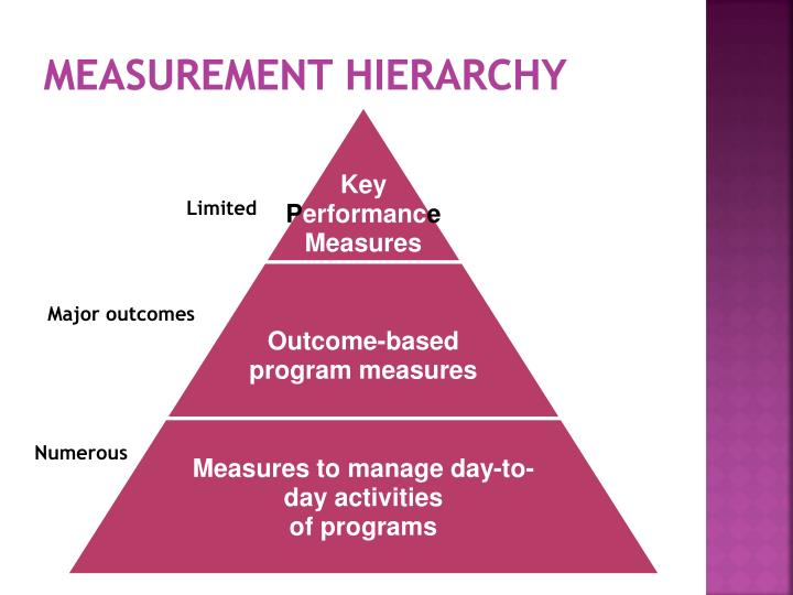Measurement Hierarchy