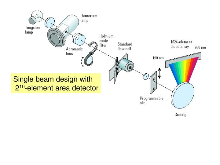 Single beam design with