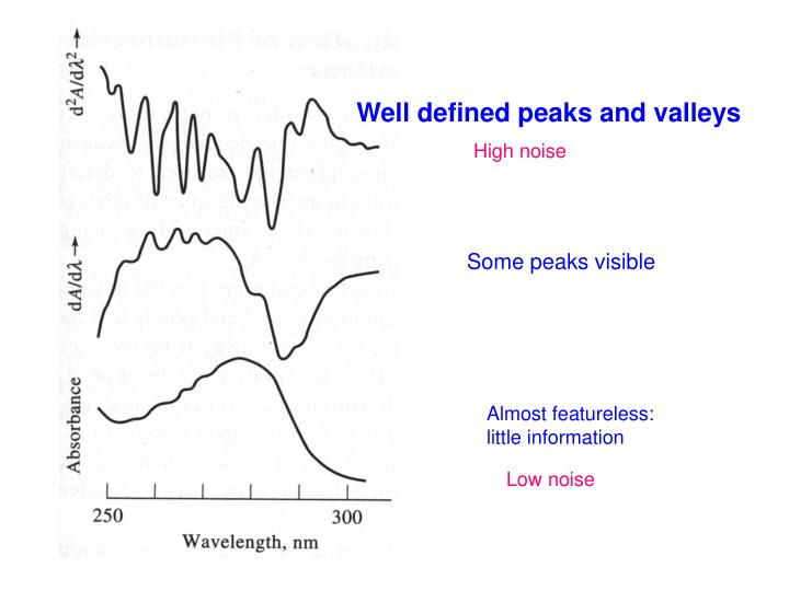 Well defined peaks and valleys