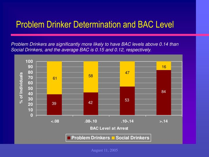 Problem Drinker Determination and BAC Level