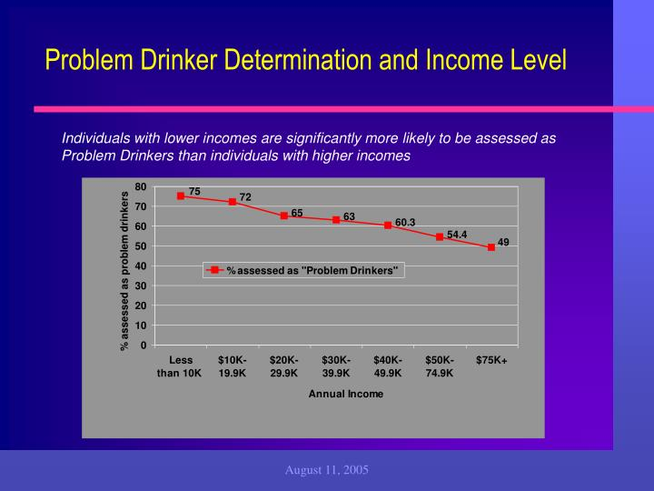 Problem Drinker Determination and Income Level