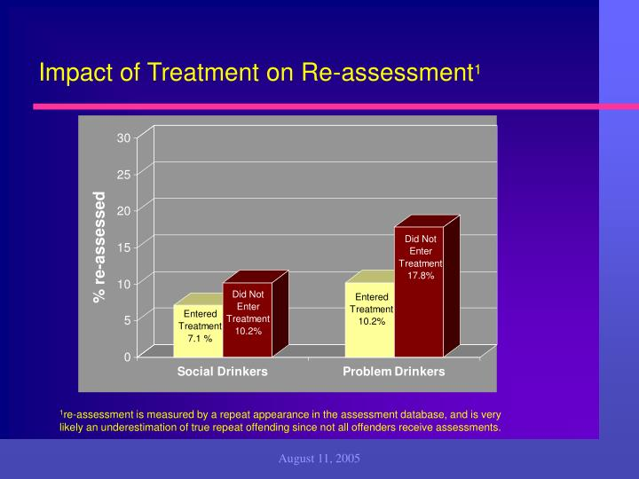 Impact of Treatment on Re-assessment