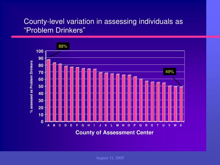 County-level variation in assessing individuals as