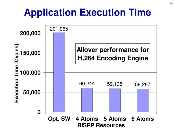 Application Execution Time