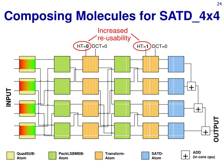 Composing Molecules for SATD_4x4