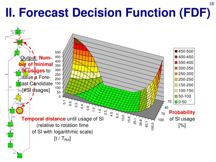 II. Forecast Decision Function (FDF)