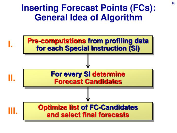 Inserting Forecast Points (FCs):