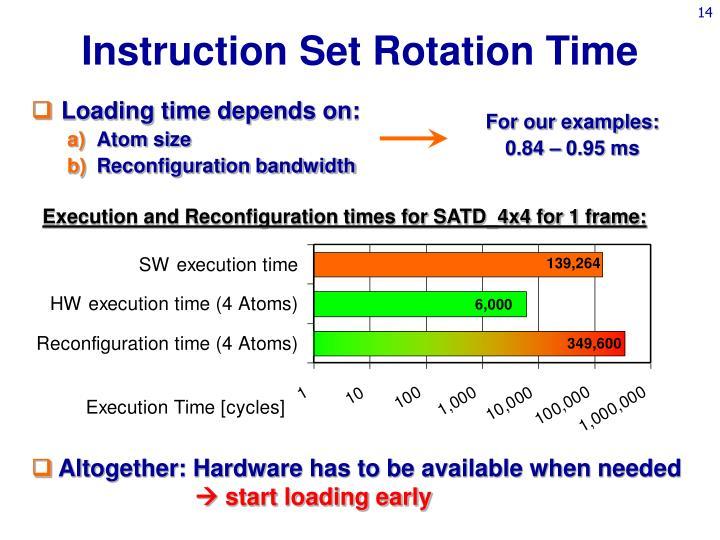 Instruction Set Rotation Time