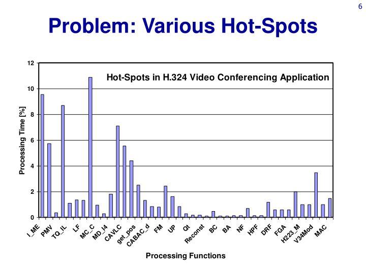 Problem: Various Hot-Spots