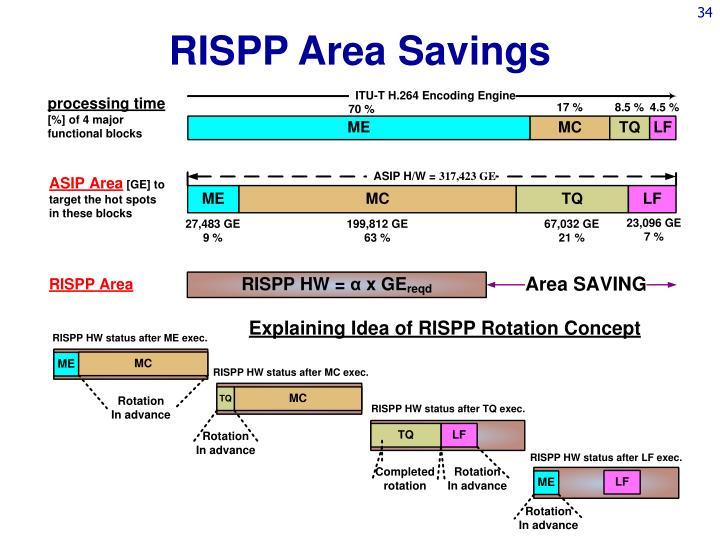 RISPP Area Savings