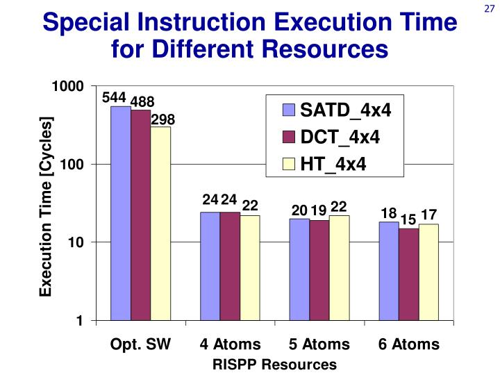 Special Instruction Execution Time