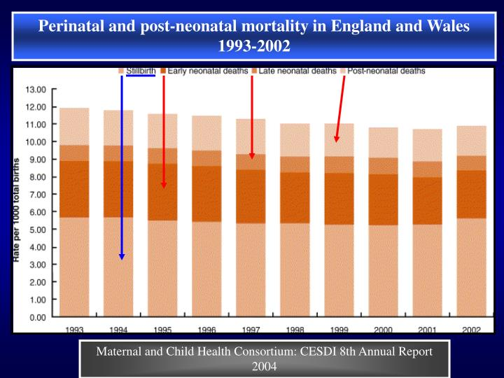 Perinatal and post-neonatal mortality in England and Wales 1993-2002