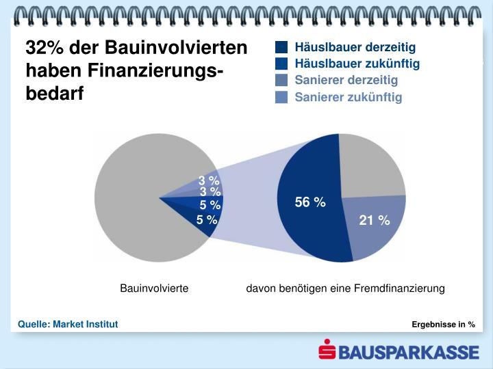 32% der Bauinvolvierten