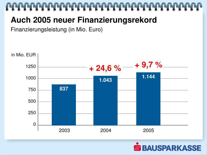Auch 2005 neuer Finanzierungsrekord
