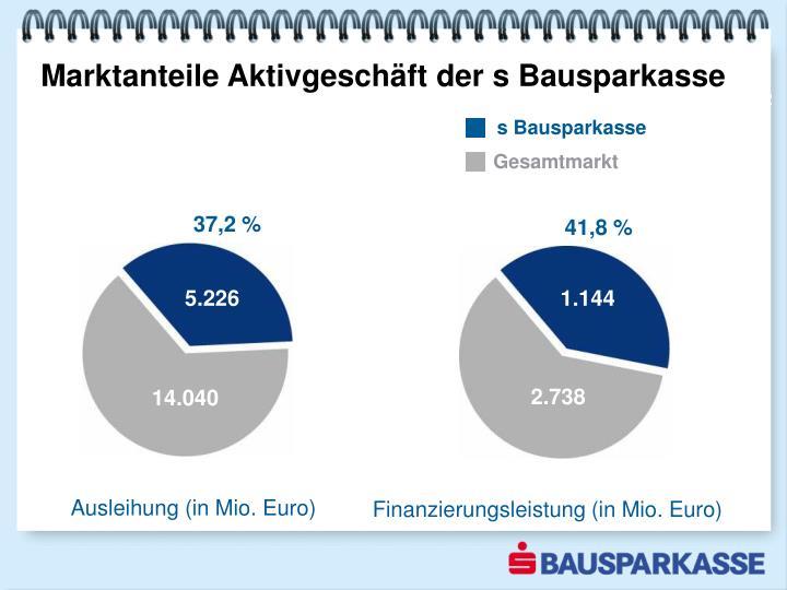 Marktanteile Aktivgeschäft der s Bausparkasse