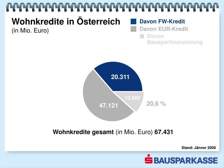 Wohnkredite in Österreich