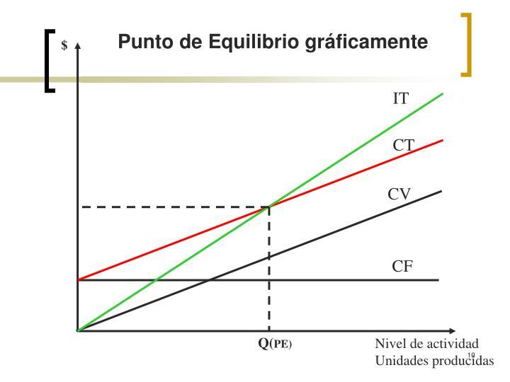 Punto de Equilibrio gráficamente