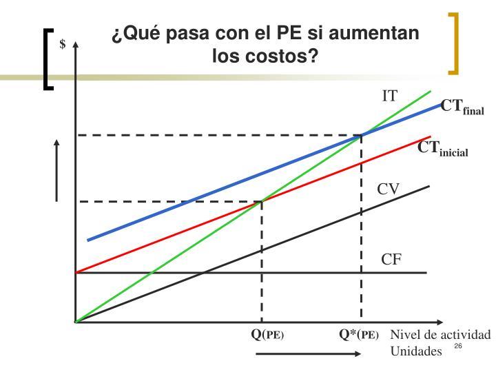 ¿Qué pasa con el PE si aumentan los costos?